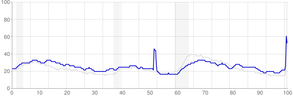 Louisiana monthly unemployment rate chart from 1990 to May 2020